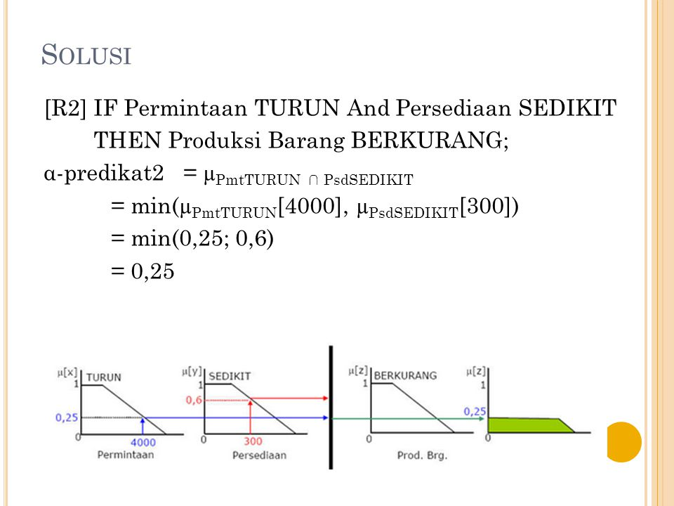 Solusi [R2] IF Permintaan TURUN And Persediaan SEDIKIT